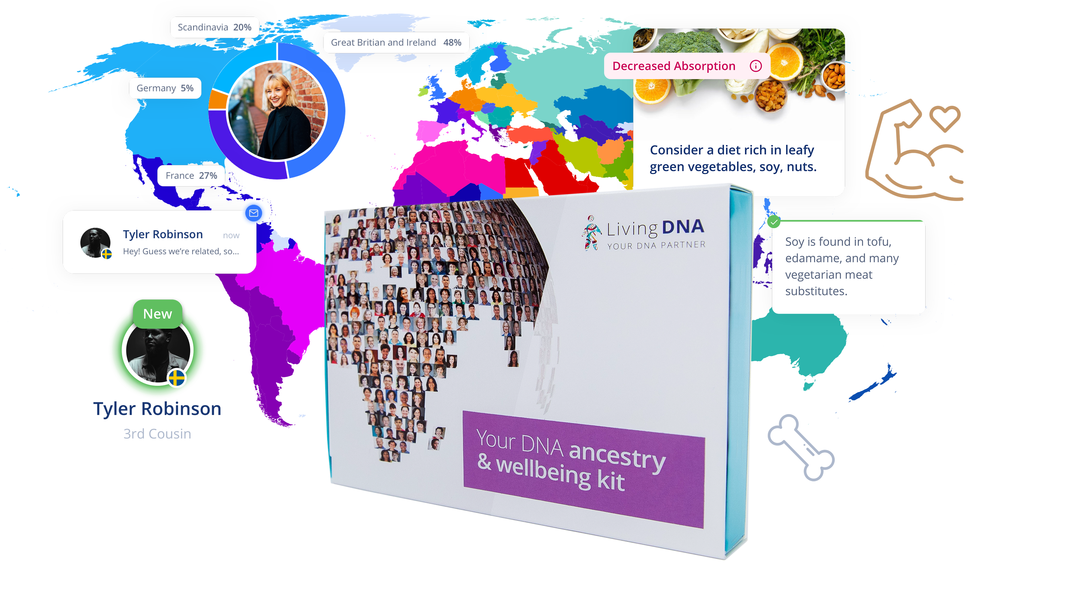 Living Dna Wellbeing And Ancestry Kit